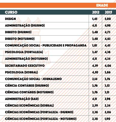 Imagem: Tabela comparativa entre avaliações de cursos da UFC no Enade