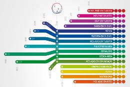 Imagem: Linha do tempo mostra 10 anos do ICA como unidade acadêmica (Imagem: Divulgação)