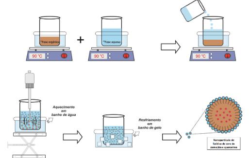 Imagem: ilustração com processo de síntese das nanopartículas