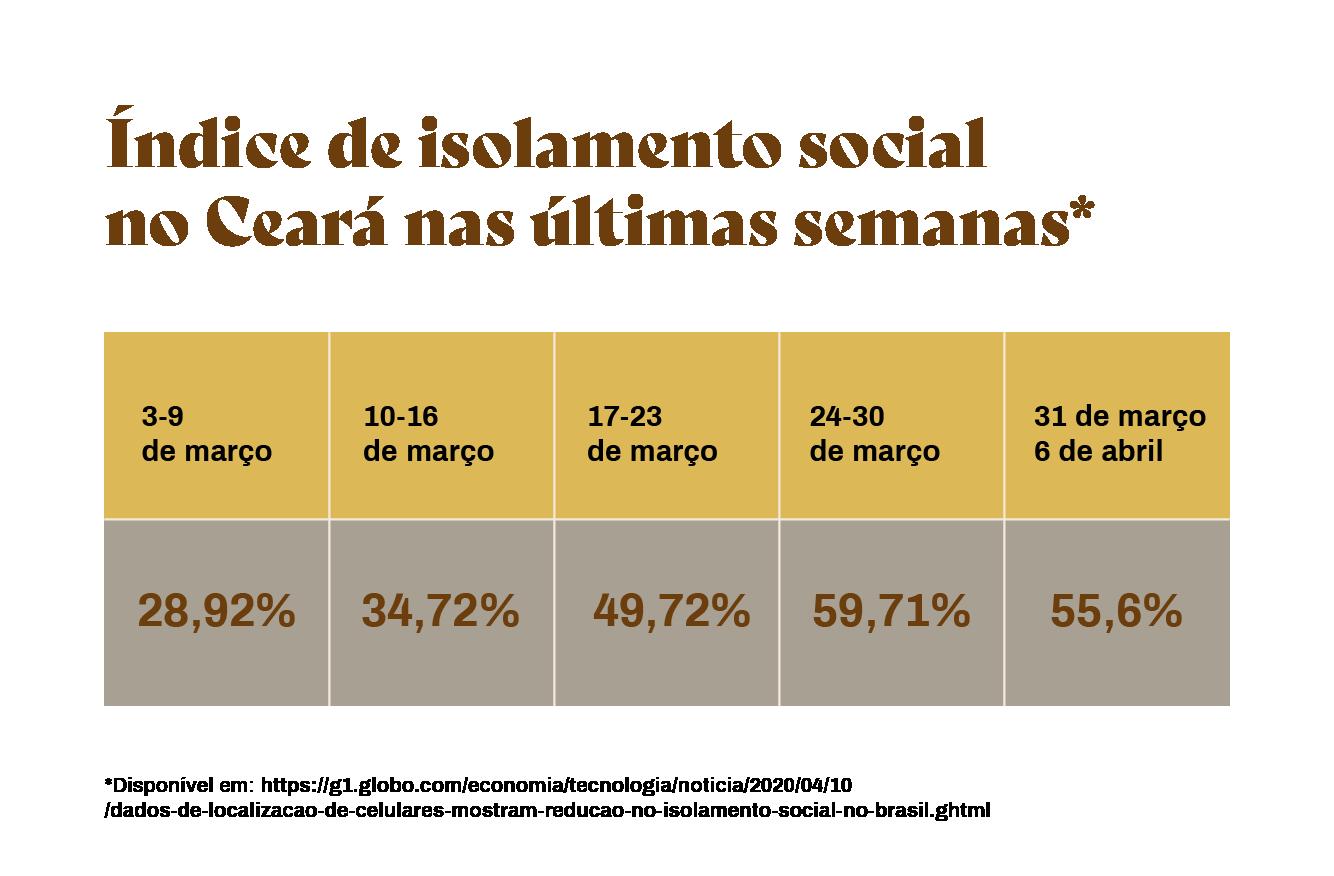 Índices de isolamento social no Ceará nas últimas semanas.
